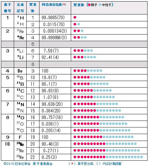 NUMBER 01-16:原子価、原子量、...