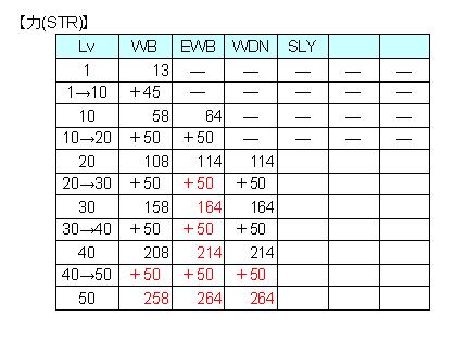 STR比較表
