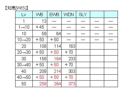 WIS比較表