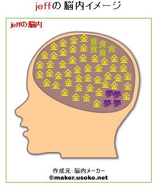 jeffの脳内