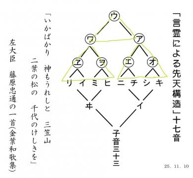 心の先天構造
