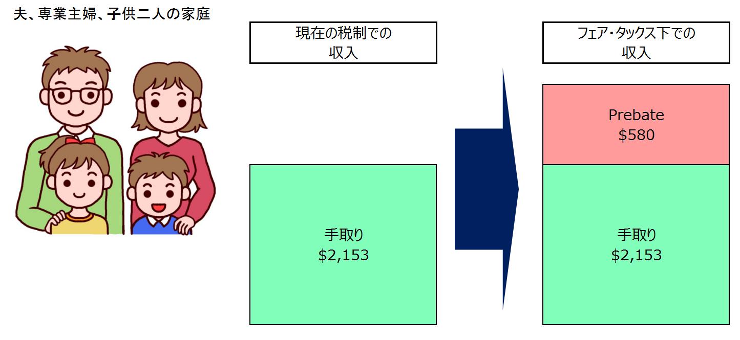 繁栄の税制 フェア・タックス   ...