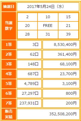 BINGO5第8回抽選結果と当選番号・当選金額