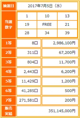 BINGO5第14回当選番号(抽選結果)