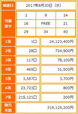 ビンゴ5第22回抽選結果-1等当選金額は過去2番目の高額当選2400万円
