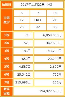ビンゴ5第34回抽選結果-1等当選金額は約686万円