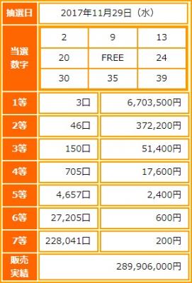 ビンゴ5第35回抽選結果-1等当選金額は約670万円