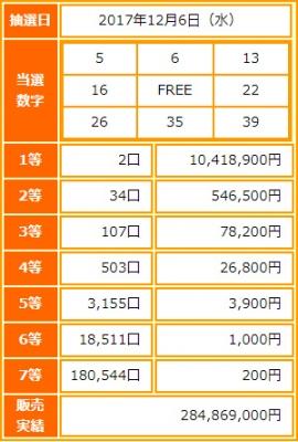 ビンゴ5第36回抽選結果-1等当選金額は約1042万円