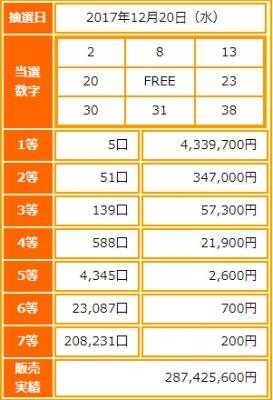ビンゴ5第38回抽選結果-1等当選金額は約434万円