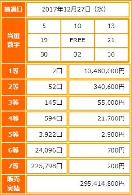 ビンゴ5第39回抽選結果-2017年最後の1等当選金額は1048万円