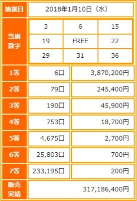 ビンゴ5第40回抽選結果-1等当選金額は約387万円