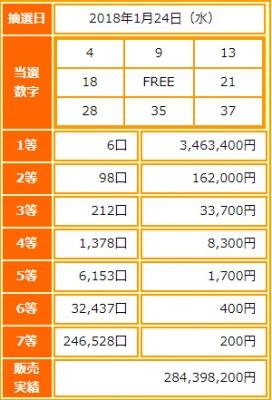 ビンゴ5第42回抽選結果-1等当選金額は約346万円-出目の傾向と攻略法は?