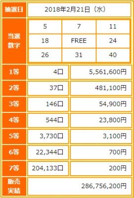 ビンゴ5第46回抽選結果-1等当選金額は約556万円-出目の傾向と攻略法は?