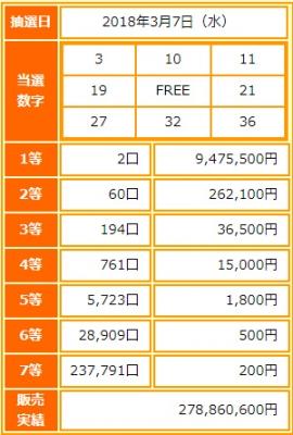 ビンゴ5第48回抽選結果-1等当選金額は約947万円-出目の傾向と攻略法は?
