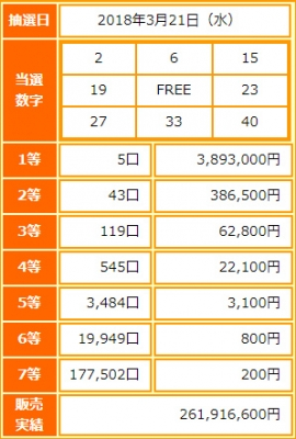 ビンゴ5第50回抽選結果-1等当選金額は約389万円-出目の傾向と攻略法は?