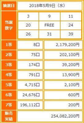 ビンゴ5第57回抽選結果-1等当選金額は約218万円-出目の傾向と攻略法は?