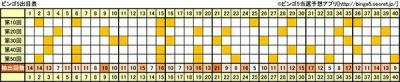 ビンゴ5の節目の回(10の倍数、10回ごと)の出目表