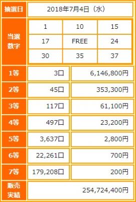 ビンゴ5第65回抽選結果-1等当選金額は約615万円-出目の傾向と攻略法は?