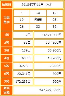 ビンゴ5第66回抽選結果-1等当選金額は約942万円-出目の傾向と攻略法は?