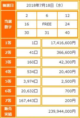 ビンゴ5第67回抽選結果-1等当選金額は約1742万円-出目の傾向と攻略法は?