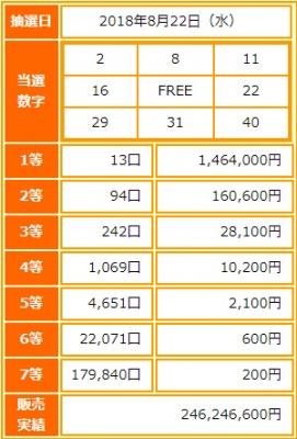 ビンゴ5第72回抽選結果-1等当選金額は約146万円-出目の傾向と攻略法は?