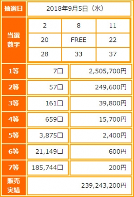 ビンゴ5第74回抽選結果-1等当選金額は約250万円-出目の傾向と攻略法は?