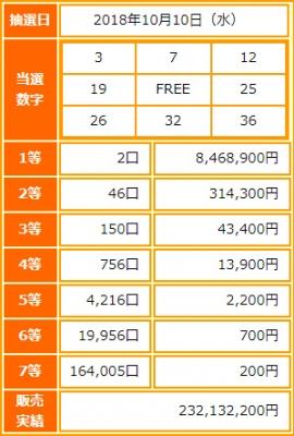 ビンゴ5第79回抽選結果-1等当選金額は約847万円-出目の傾向と攻略法は?