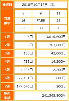 ビンゴ5第80回抽選結果-1等当選金額は約302万円-出目の傾向と攻略法は?