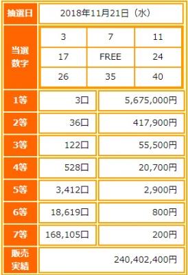 ビンゴ5第85回抽選結果-1等当選金額は約568万円-出目の傾向と攻略法は?