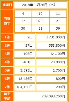 ビンゴ5第86回抽選結果-1等当選金額は約873万円-出目の傾向と攻略法は?