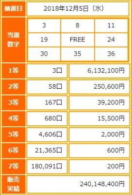 ビンゴ5第87回抽選結果1等当選金額は約613万円-出目の傾向と攻略法は?