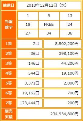 ビンゴ5第88回抽選結果-1等当選金額は約850万円-出目の傾向と攻略法は?