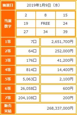ビンゴ5第91回抽選結果-1等当選金額は約265万円-出目の傾向と攻略法は?