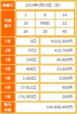 ビンゴ5第93回抽選結果-1等当選金額は約902万円-出目の傾向と攻略法は?