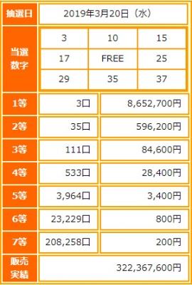 ビンゴ5第101回抽選結果-1等当選金額は約865万円-出目の傾向と攻略法は?