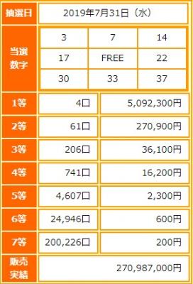 ビンゴ5第120回抽選結果-1等当選金額は約509万円-出目の傾向と攻略法は?