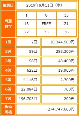 ビンゴ5第126回抽選結果-1等当選金額は約1034万円-出目の傾向と攻略法は?