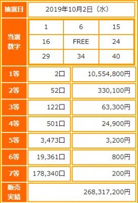 ビンゴ5第129回抽選結果-1等当選金額は約1055万円-出目の傾向と攻略法は?