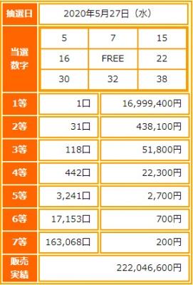 ビンゴ5第162回抽選結果-1等当選金額は約1700万円-出目の傾向と攻略法は?