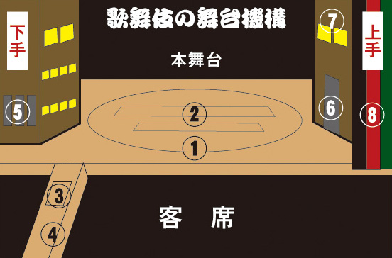 歌舞伎のおおまかな舞台機構