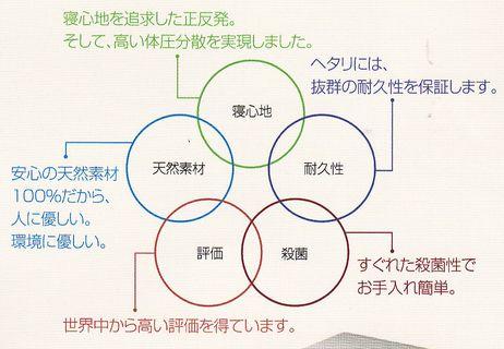 5つの品質評価