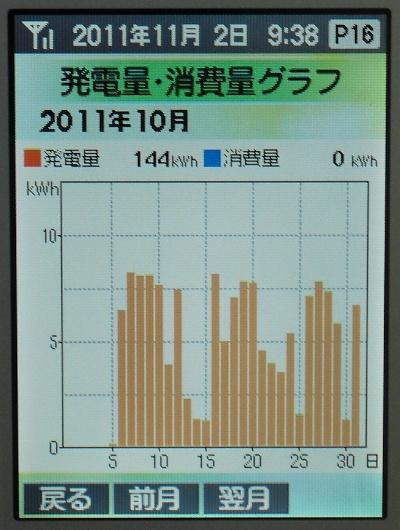 太陽光発電10月の発電量