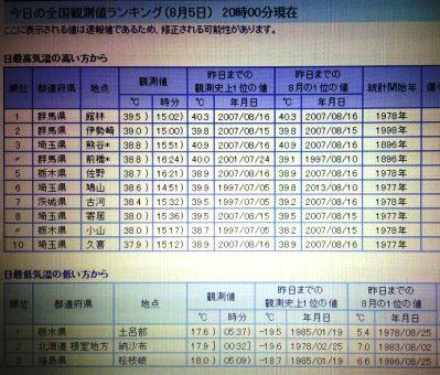本日の最高気温2014.08.05.