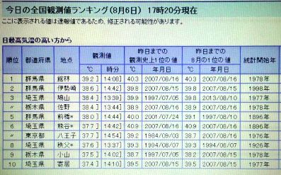 2014.08.06.の最高気温