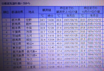 佐野市34℃