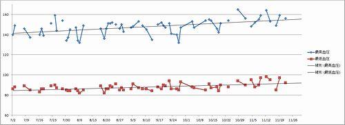 201407〜11血圧グラフ_500.jpg
