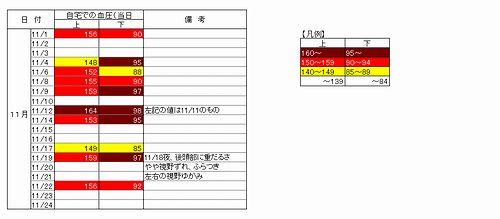 201411血圧データ_500.jpg