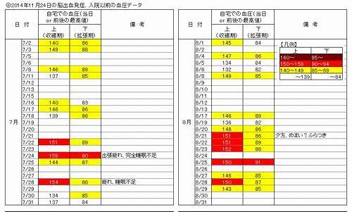 201407〜08血圧データ_500.jpg