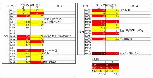 201409〜10血圧データ_500.jpg