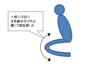 左足の板バネ感−1.jpg